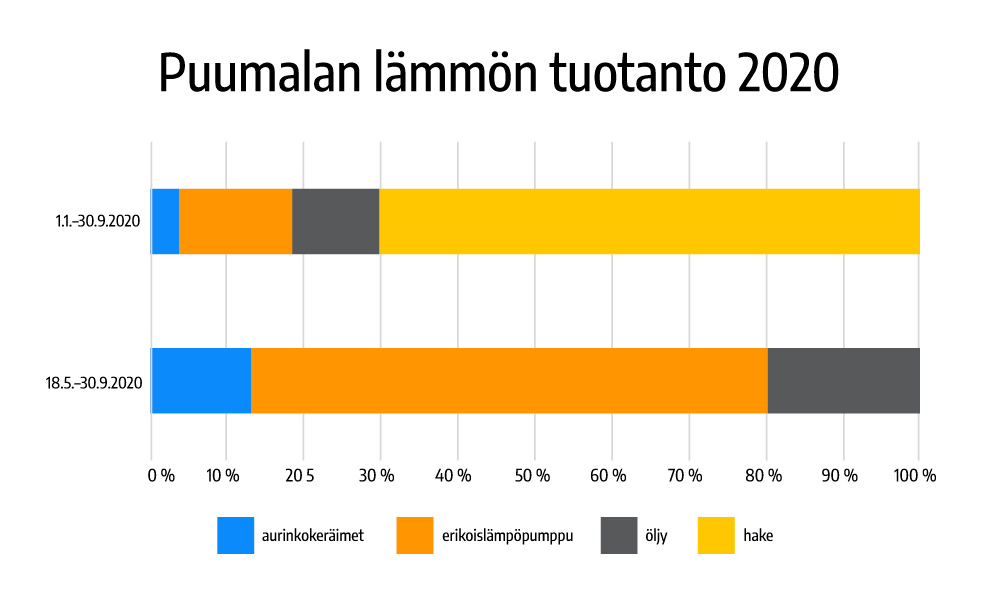 Puumalan lämmöntuotanto 01-10/2020